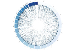 variants across the genome are shown in a wheel shaped visualization