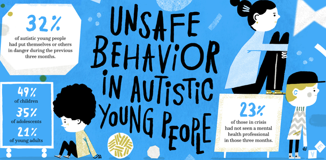 Unsafe Behavior in Autistic Young People. 32% of autistic young people had put themselves or others in danger during the previous three months. 49% of children. 35% of adolescents. 21% of young adults. 23% of those in crisis had not seen a mental health professional in those three months.