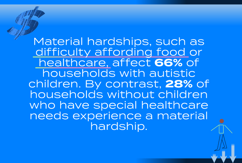 Material hardships, such as difficulty affording food or healthcare, affect 66% of households with autistic children. By contract, 28% of households without children who have special healthcare needs experience a material hardship.