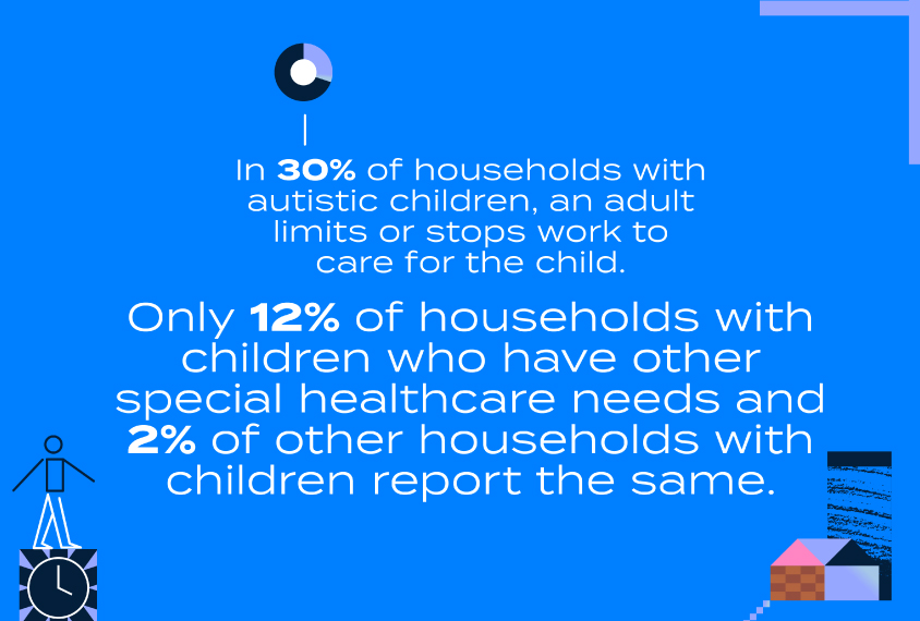 In 30% of households with autistic children, an adult limits or stops work to care for the child. Only 12% of households with children who have other special healthcare needs and 2% of other households with children report the same.